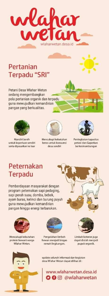 Konsep Desa Mandiri Melalui Pembangunan Pertanian Terpadu Pada Desa Wlahar Wetan
