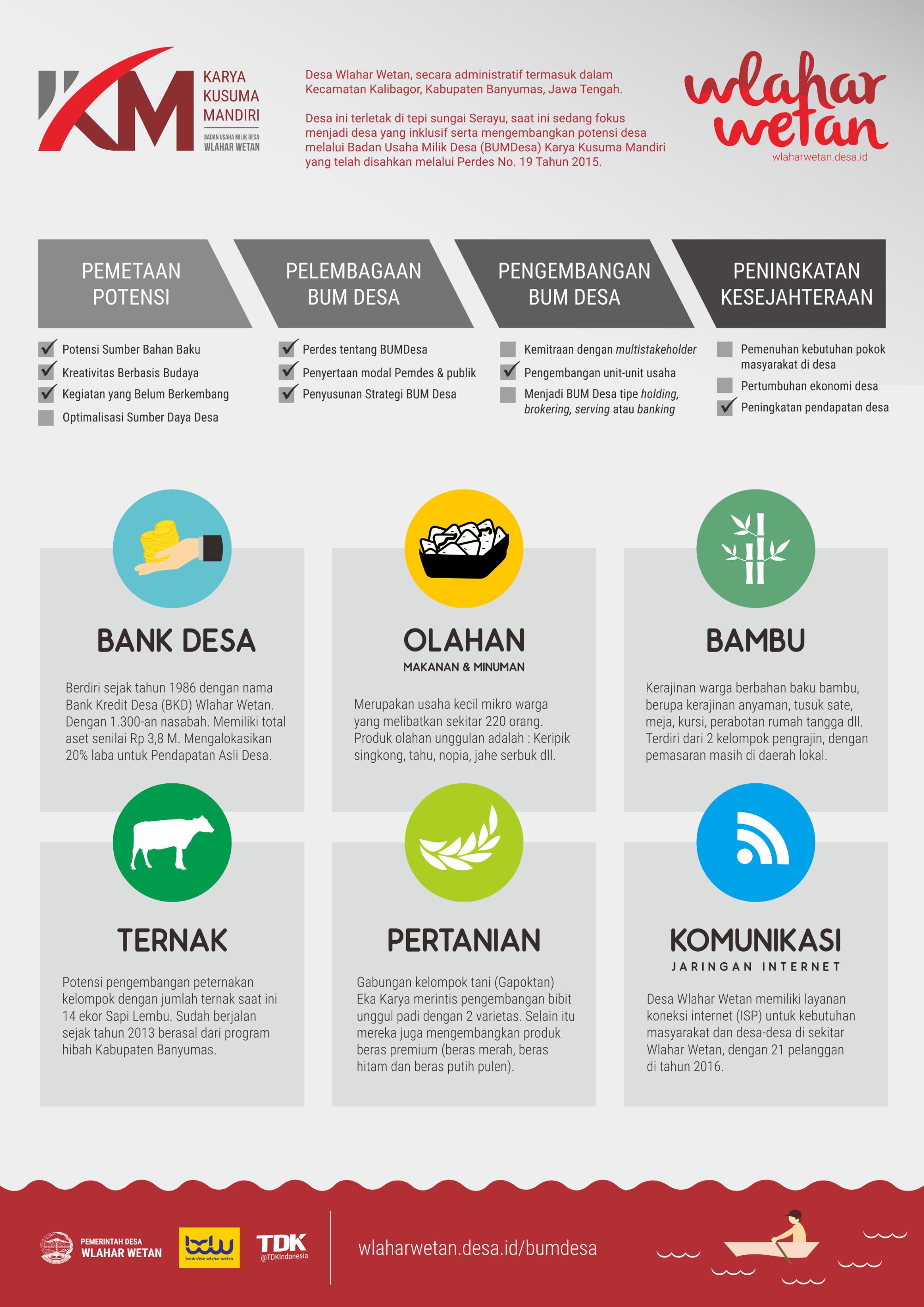 Pemetaan Potensi dan Timeline Badan Usaha Milik Desa Wlahar Wetan