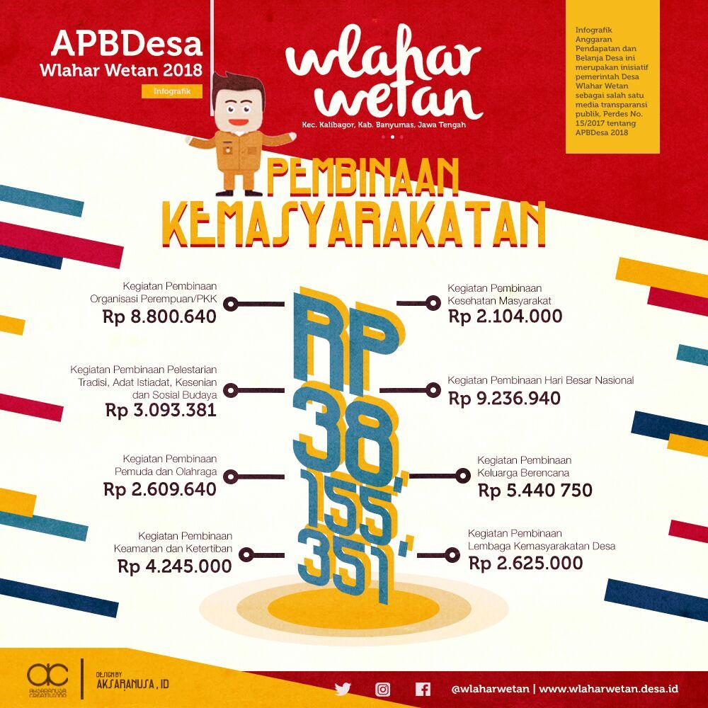 APBDesa Wlahar Wetan Tahun Anggaran 2018 Bidang Pembinaan Kemasyarakatan