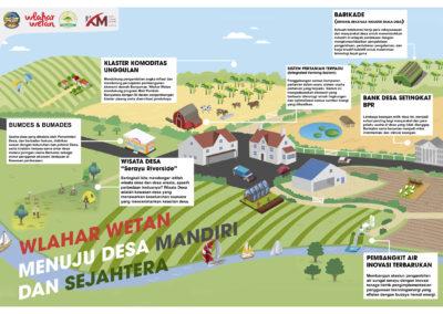 ARTI PENTING SEBUAH MASTER PLAN: Wlahar Wetan Menuju Desa Mandiri dan Sejahtera