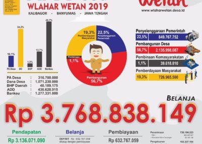 APBDes Wlahar Wetan 2019 Siap Dilaksanakan, Rp3.768 Milyar Siap Dibelanjakan